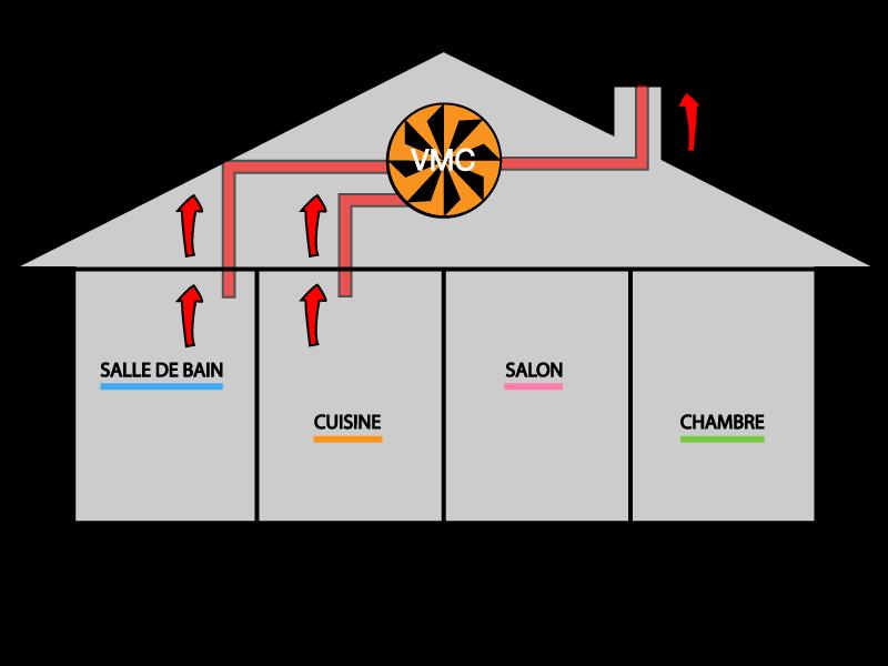 Ventilation mecanique principe de de la vmc vmc double for Ventilation mecanique repartie vmr